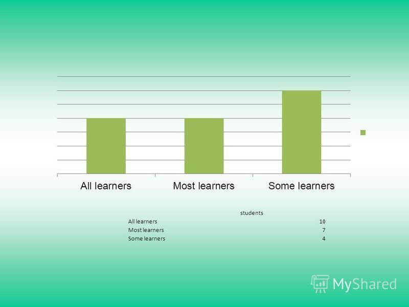 students All learners10 Most learners7 Some learners4