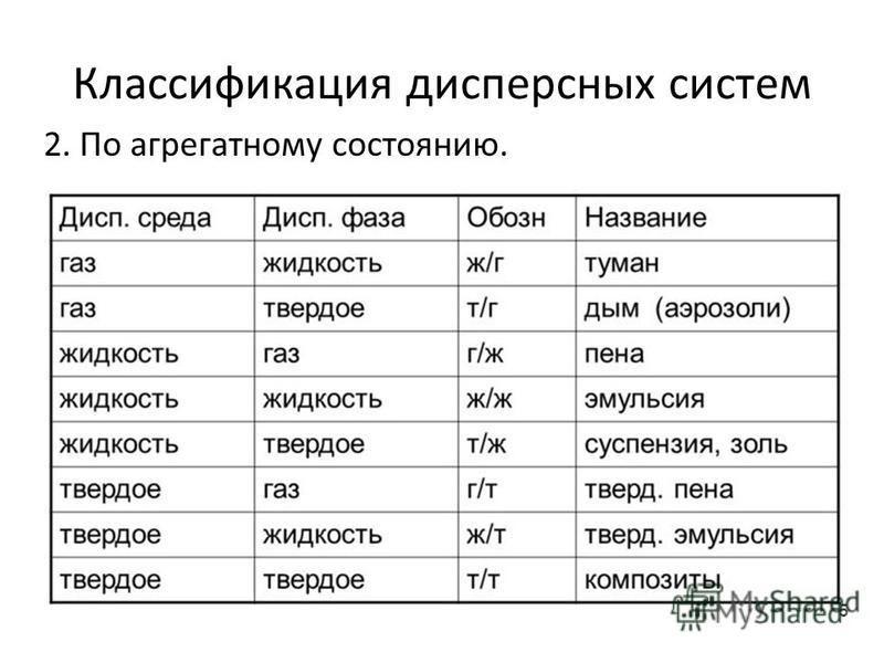 Классификация дисперсных систем 2. По агрегатному состоянию.