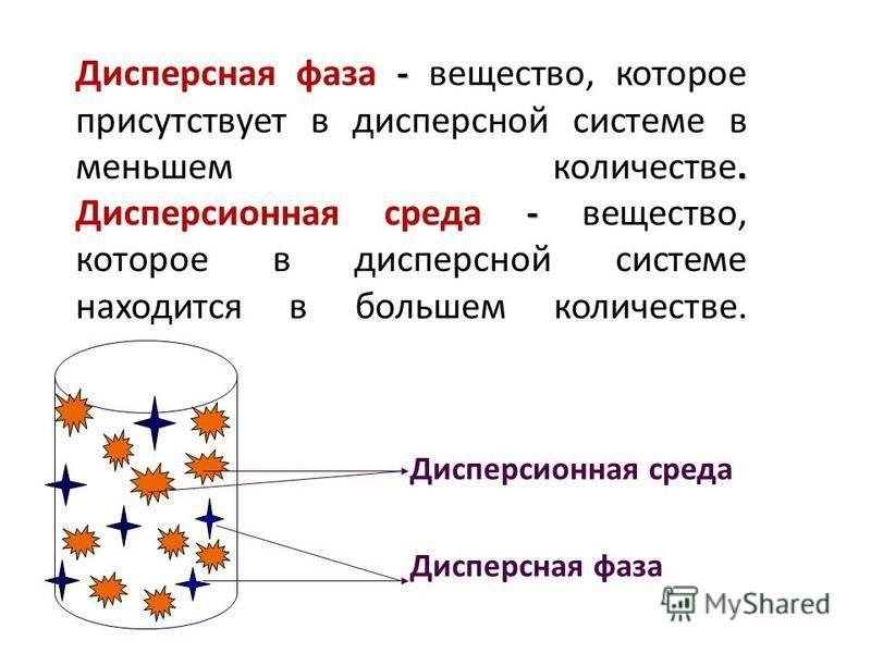 -. - Дисперсная фаза - вещество, которое присутствует в дисперсной системе в меньшем количестве. Дисперсионная среда - вещество, которое в дисперсной системе находится в большем количестве. Дисперсионная среда Дисперсная фаза