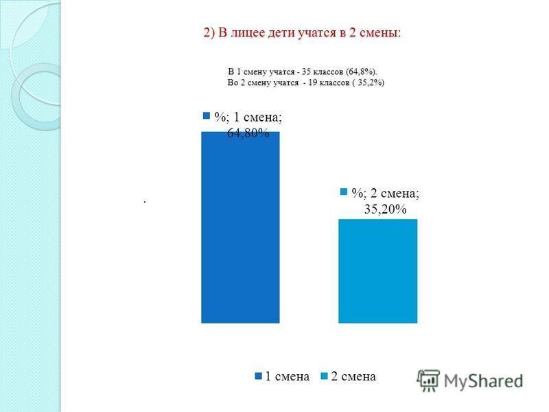 2) В лицее дети учатся в 2 смены: В 1 смену учатся - 35 классов (64,8%). Во 2 смену учатся - 19 классов ( 35,2%).