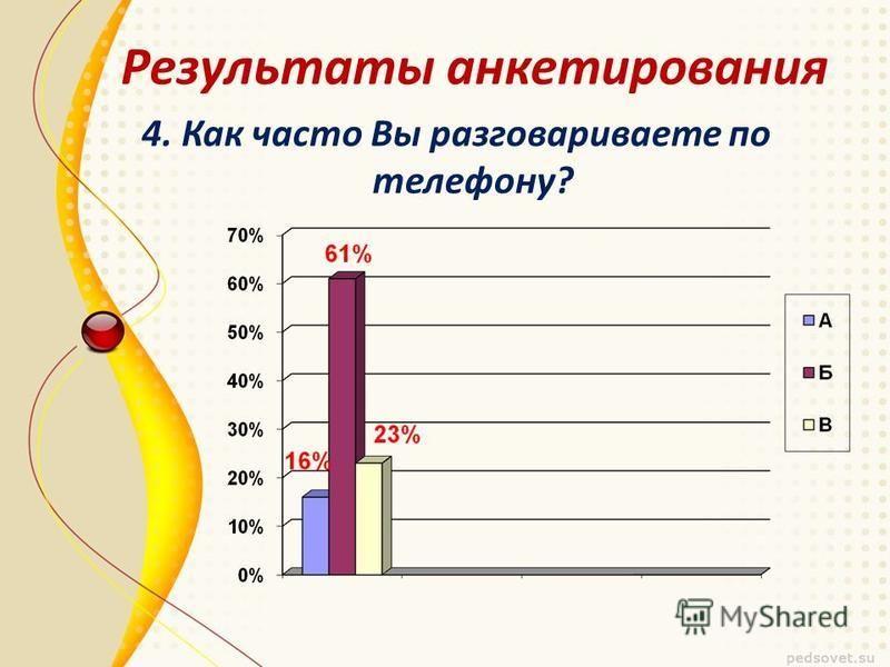 4. Как часто Вы разговариваете по телефону? Результаты анкетирования