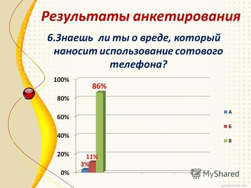 6. Знаешь ли ты о вреде, который наносит использование сотового телефона? Результаты анкетирования