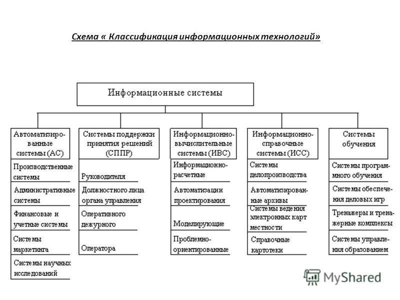 Схема « Классификация информационных технологий»