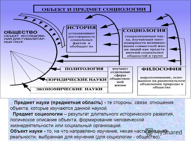 Предмет науки (предметная область) - те стороны, связи, отношения объекта, которые изучаются данной наукой. Предмет социологии – результат длительного исторического развития, логическое описание объекта, формирование человеческой жизнедеятельности ил
