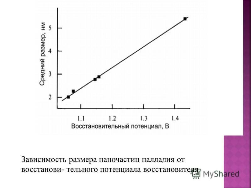 Зависимость размера наночастиц палладия от восстанови- тельного потенциала восстановителя