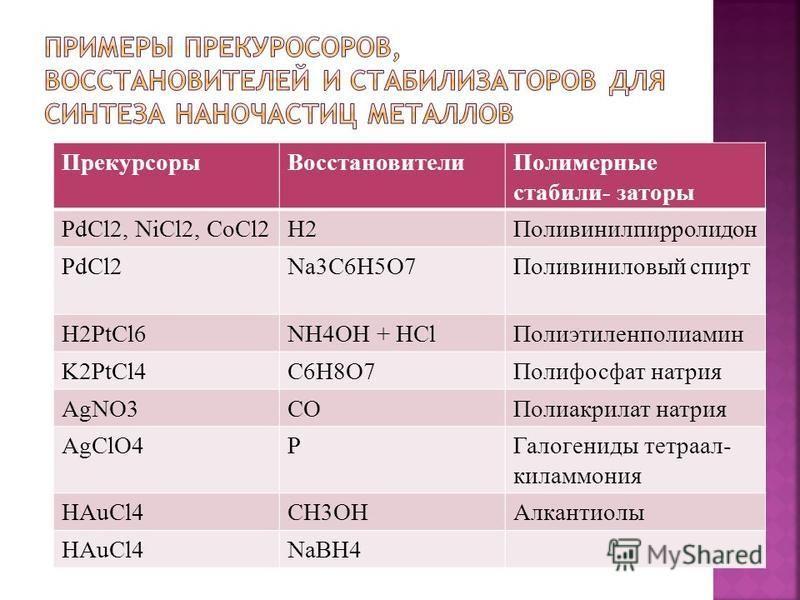 Прекурсоры ВосстановителиПолимерные стабили- заторы PdCl2, NiCl2, CoCl2H2Поливинилпирролидон PdCl2Na3C6H5O7Поливиниловый спирт H2PtCl6NH4OH + HCl Полиэтиленполиамин K2PtCl4C6H8O7Полифосфат натрия AgNO3COПолиакрилат натрия AgClO4PГалогениды тетра алки