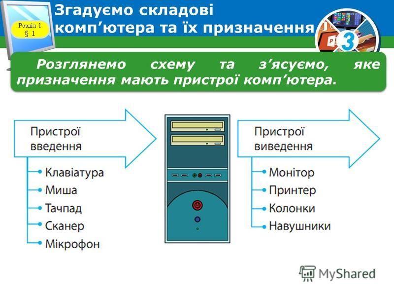 3 Компютер Розділ 1 § 1 Компютер є універсальним пристроєм для роботи з інформацією. Основними складовими персонального компютера є системний блок, монітор, клавіатура, миша.