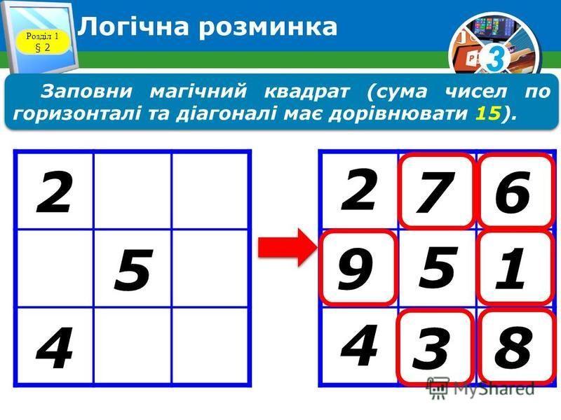 3 Логічна розминка Розділ 1 § 2 Заповни магічний квадрат (сума чисел по горизонталі та діагоналі має дорівнювати 15). 2 5 4 2 5 4 8 3 9 76 1