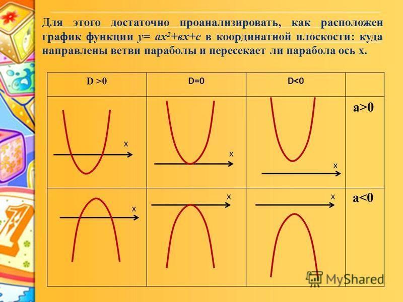 D >0 D=0D<0 х х а>0 х х х a<0 Для этого достаточно проанализировать, как расположен график функции y= ax 2 +вx+с в координатной плоскости: куда направлены ветви параболы и пересекает ли парабола ось х. х