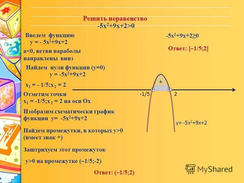 Решить неравенство -5x 2 +9x+2>0 Введем функцию у = - 5x 2 +9x+2 а<0, ветви параболы направлены вниз Найдем нули функции (у=0) у = -5x 2 +9x+2 х 1 = - 1/5;х 2 = 2 Отметим точки х 1 = -1/5;х 2 = 2 на оси Ох -1/52 Изобразим схематически график функции