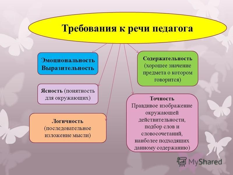 Требования к речи педагога Эмоциональность Выразительность Содержательность (хорошее значение предмета о котором говорится) Ясность (понятность для окружающих) Точность Правдивое изображение окружающей действительности, подбор слов и словосочетаний,