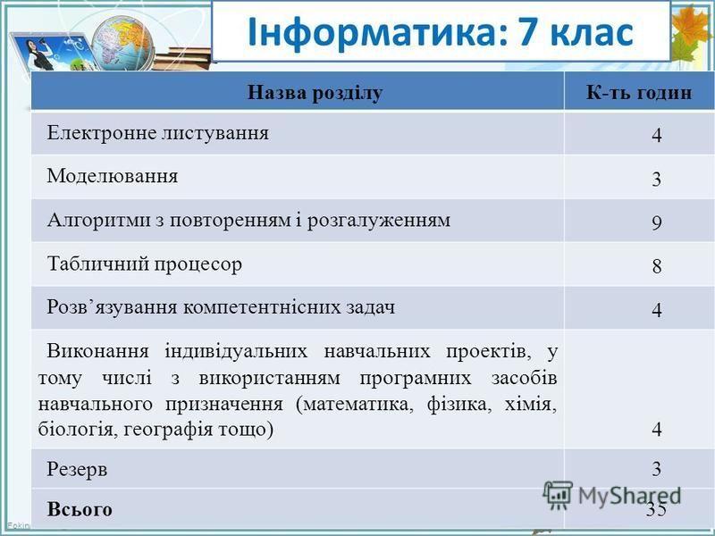 FokinaLida.75@mail.ru Інформатика: 7 клас Назва розділуК-ть годин Електронне листування 4 Моделювання 3 Алгоритми з повторенням і розгалуженням 9 Табличний процесор 8 Розвязування компетентнісних задач 4 Виконання індивідуальних навчальних проектів,