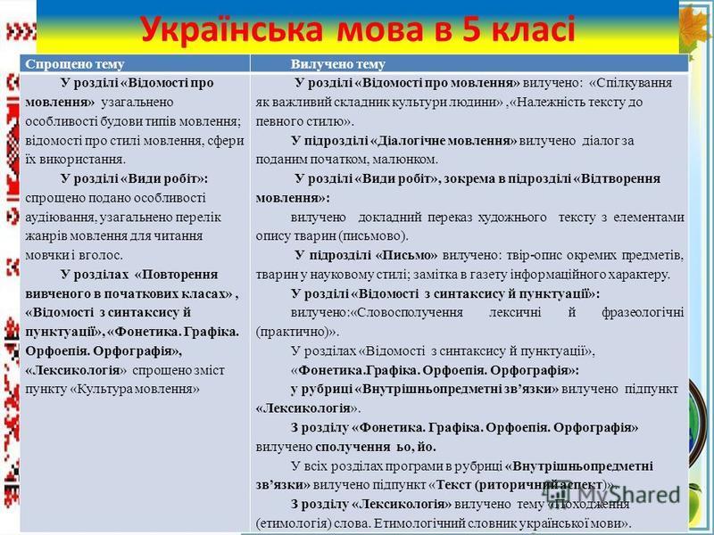 FokinaLida.75@mail.ru Українська мова в 5 класі Спрощено темуВилучено тему У розділі «Відомості про мовлення» узагальнено особливості будови типів мовлення; відомості про стилі мовлення, сфери їх використання. У розділі «Види робіт»: спрощено подано