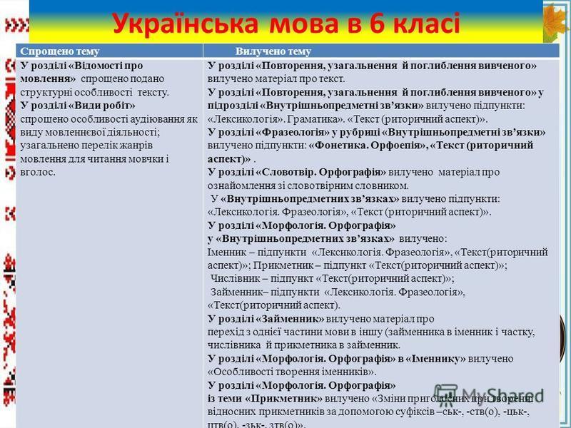 FokinaLida.75@mail.ru Українська мова в 6 класі Спрощено темуВилучено тему У розділі «Відомості про мовлення» спрощено подано структурні особливості тексту. У розділі «Види робіт» спрощено особливості аудіювання як виду мовленнєвої діяльності; узагал