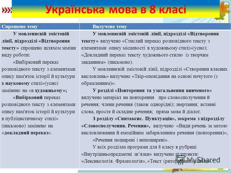 FokinaLida.75@mail.ru Українська мова в 8 класі Спрощено темуВилучено тему У мовленнєвій змістовій лінії, підрозділі «Відтворення тексту» спрощено шляхом заміни виду роботи: «Вибірковий переказ розповідного тексту з елементами опису пам'яток історії