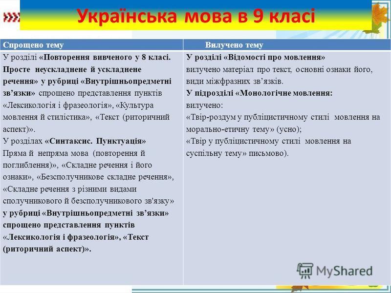 FokinaLida.75@mail.ru Українська мова в 9 класі Спрощено темуВилучено тему У розділі «Повторення вивченого у 8 класі. Просте неускладнене й ускладнене речення» у рубриці «Внутрішньопредметні звязки» спрощено представлення пунктів «Лексикологія і фраз