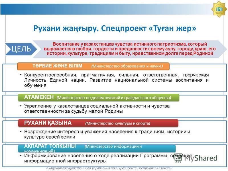 Конкурентоспособная, прагматичная, сильная, ответственная, творческая Личность Единой нации. Развитие национальной системы воспитания и обучения ТӘРБИЕ ЖӘНЕ БІЛІМ ( Министерство образования и науки ) Укрепление у казахстанцев социальной активности и
