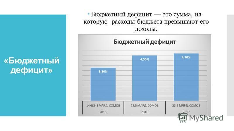 «Бюджетный дефицит» Бюджетный дефицит это сумма, на которую расходы бюджета превышают его доходы.