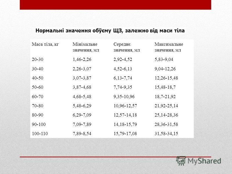 Маса тіла, кгМінімальне значення, мл Середнє значення, мл Максимальне значення, мл 20-301,46-2,262,92-4,525,83-9,04 30-402,26-3,074,52-6,139,04-12,26 40-503,07-3,876,13-7,7412,26-15,48 50-603,87-4,687,74-9,3515,48-18,7 60-704,68-5,489,35-10,9618,7-21