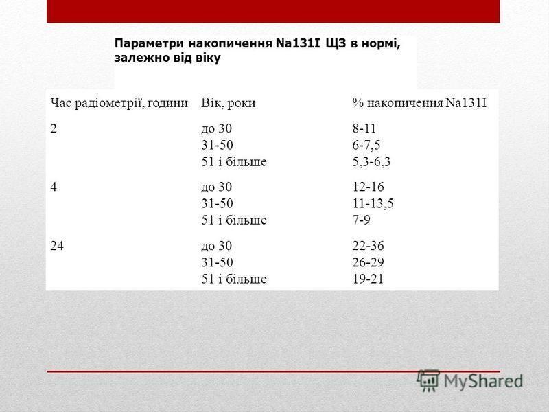 Час радіометрії, годиниВік, роки% накопичення Na131I 2до 30 31-50 51 і більше 8-11 6-7,5 5,3-6,3 4до 30 31-50 51 і більше 12-16 11-13,5 7-9 24до 30 31-50 51 і більше 22-36 26-29 19-21 Параметри накопичення Na131I ЩЗ в нормі, залежно від віку