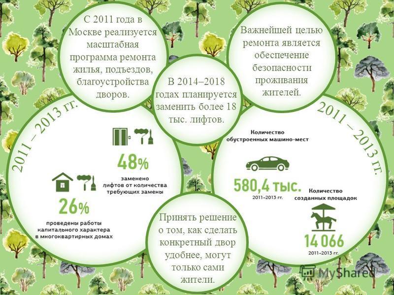 С 2011 года в Москве реализуется масштабная программа ремонта жилья, подъездов, благоустройства дворов. Важнейшей целью ремонта является обеспечение безопасности проживания жителей. В 2014–2018 годах планируется заменить более 18 тыс. лифтов. Принять