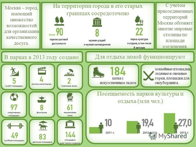 На территории города в его старых границах сосредоточено Москва – город, имеющий множество возможностей для организации качественного досуга. С учетом присоединенных территорий Москва обгоняет многие мировые столицы по площади озеленения. В парках в