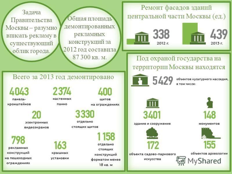 Всего за 2013 год демонтировано Задача Правительства Москвы – разумно вписать рекламу в существующий облик города. Общая площадь демонтированных рекламных конструкций за 2012 год составила 87 300 кв. м. Ремонт фасадов зданий центральной части Москвы