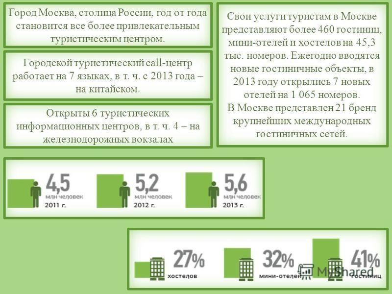 Город Москва, столица России, год от года становится все более привлекательным туристическим центром. Свои услуги туристам в Москве представляют более 460 гостиниц, мини-отелей и хостелов на 45,3 тыс. номеров. Ежегодно вводятся новые гостиничные объе