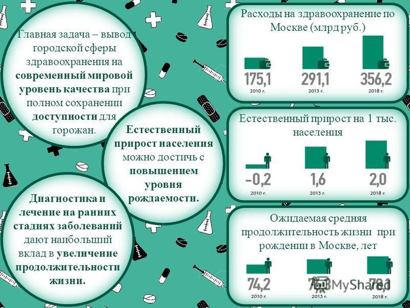 Расходы на здравоохранение по Москве (млрд руб.) Главная задача – вывод городской сферы здравоохранения на современный мировой уровень качества при полном сохранении доступности для горожан. Ожидаемая средняя продолжительность жизни при рождении в Мо