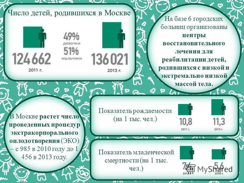 На базе 6 городских больниц организованы центры восстановительного лечения для реабилитации детей, родившихся с низкой и экстремально низкой массой тела. Число детей, родившихся в Москве Показатель рождаемости (на 1 тыс. чел.) В Москве растет число п