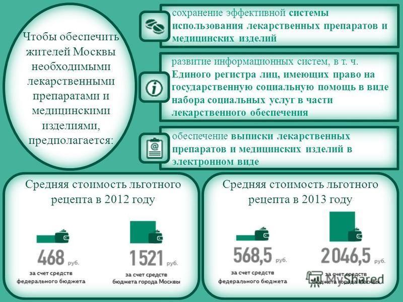 Чтобы обеспечить жителей Москвы необходимыми лекарственными препаратами и медицинскими изделиями, предполагается: обеспечение выписки лекарственных препаратов и медицинских изделий в электронном виде развитие информационных систем, в т. ч. Единого ре