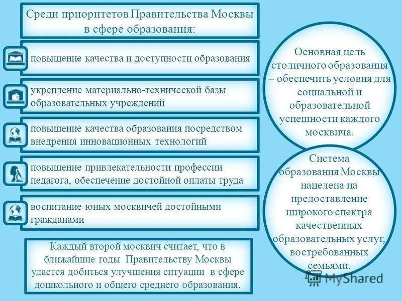 Среди приоритетов Правительства Москвы в сфере образования: воспитание юных москвичей достойными гражданами повышение привлекательности профессии педагога, обеспечение достойной оплаты труда повышение качества образования посредством внедрения иннова
