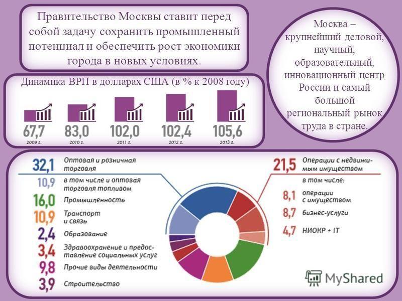Москва – крупнейший деловой, научный, образовательный, инновационный центр России и самый большой региональный рынок труда в стране. Динамика ВРП в долларах США (в % к 2008 году) Правительство Москвы ставит перед собой задачу сохранить промышленный п