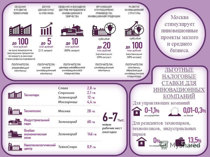 ЛЬГОТНЫЕ НАЛОГОВЫЕ СТАВКИ ДЛЯ ИННОВАЦИОННЫХ КОМПАНИЙ Для управляющих компаний Для резидентов технопарков, технополисов, индустриальных парков Москва стимулирует инновационные проекты малого и среднего бизнеса.
