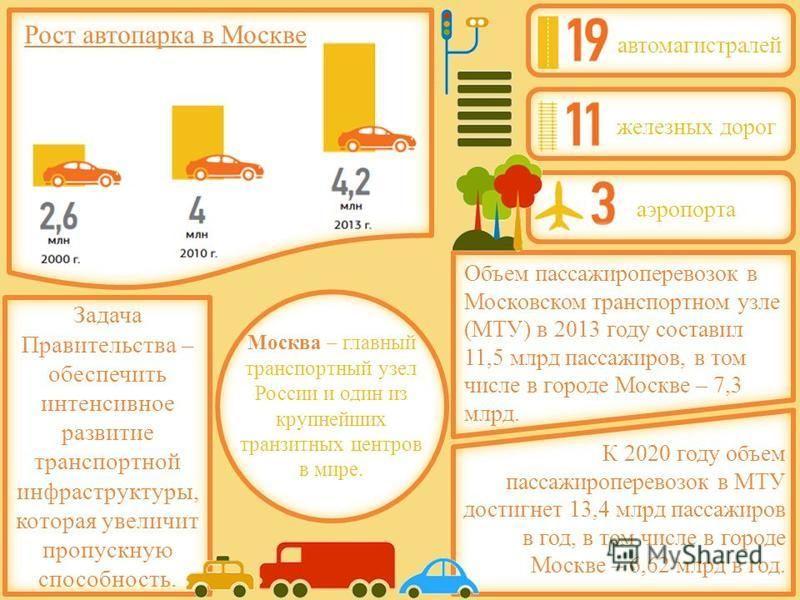 Москва – главный транспортный узел России и один из крупнейших транзитных центров в мире. Рост автопарка в Москве К 2020 году объем пассажироперевозок в МТУ достигнет 13,4 млрд пассажиров в год, в том числе в городе Москве – 6,62 млрд в год. Объем па