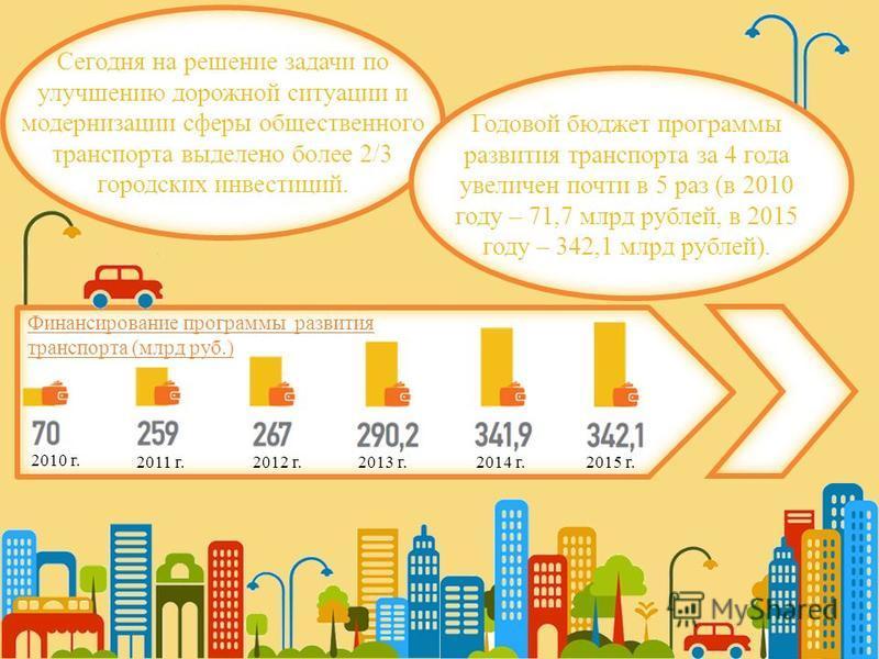 2015 г. 2010 г. 2014 г. 2013 г. 2012 г. 2011 г. Сегодня на решение задачи по улучшению дорожной ситуации и модернизации сферы общественного транспорта выделено более 2/3 городских инвестиций. Годовой бюджет программы развития транспорта за 4 года уве