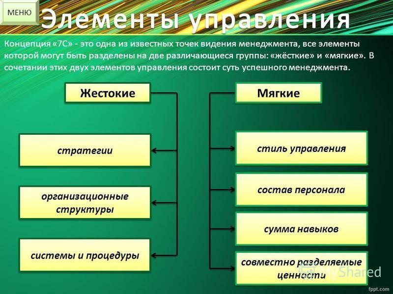 Концепция «7С» - это одна из известных точек видения менеджмента, все элементы которой могут быть разделены на две различающиеся группы: «жёсткие» и «мягкие». В сочетании этих двух элементов управления состоит суть успешного менеджмента. Жестокие Мяг