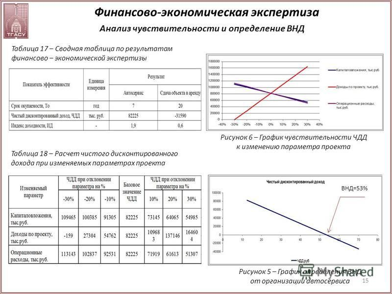 15 Анализ чувствительности и определение ВНД Таблица 17 – Сводная таблица по результатам финансово – экономической экспертизы Рисунок 5 – График определения ВНД от организации автосервиса Рисунок 6 – График чувствительности ЧДД к изменению параметра