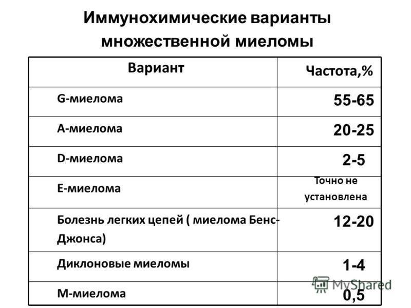 Иммунохимические варианты множественной миеломы Вариант Частота,% G-миелома 55-65 А-миелома 20-25 D-миелома 2-5 Е-миелома Точно не установлена Болезнь легких цепей ( миелома Бенс- Джонса) 12-20 Диклоновые миеломы 1-4 М-миелома 0,5