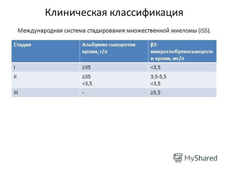Клиническая классификация Международная система стадирования множественной миеломы (ISS). Стадия Альбумин сыворотки крови, г/л β2- микроглобулин сыворотки крови, мг/л I35<3,5 II35 <3,5 3,5-5,5 <3,5 III-5,5
