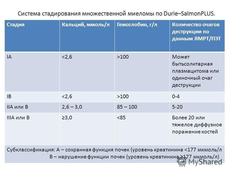 Система стадирования множественной миеломы по Durie–SalmonPLUS. Стадия Кальций, ммоль/л Гемоглобин, г/л Количество очагов деструкции по данным ЯМРТ/ПЭТ IАIА<2,6>100Может быть солитарная плазмоцитома или одиночный очаг деструкции IВIВ<2,6>1000-4 IIA и