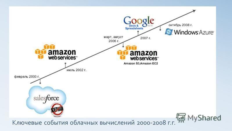 Ключевые события облачных вычислений 2000-2008 г.г.