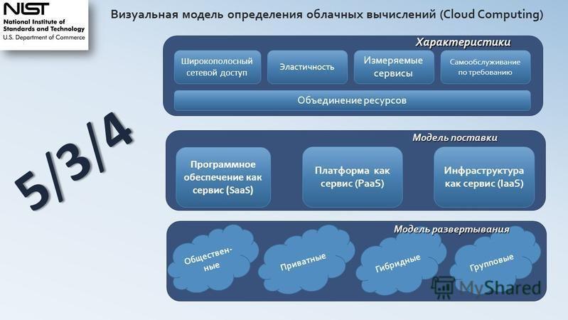 Визуальная модель определения облачных вычислений (Cloud Computing) Широкополосный сетевой доступ Эластичность Измеряемые сервисы Самообслуживание по требованию Объединение ресурсов Программное обеспечение как сервис (SaaS) Платформа как сервис (PaaS
