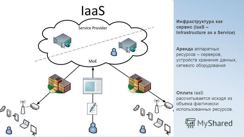 Инфраструктура как сервис (IaaS – Infrastructure as a Service) Аренда аппаратных ресурсов – серверов, устройств хранения данных, сетевого оборудования Оплата IaaS рассчитывается исходя из объема фактически использованных ресурсов.