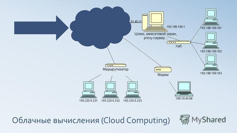 Облачные вычисления (Cloud Computing)