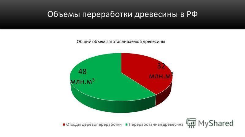 Объемы переработки древесины в РФ