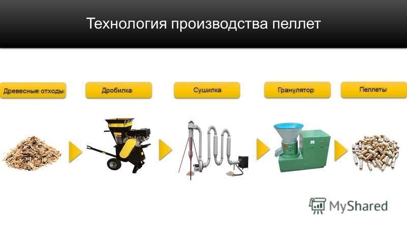 Технология производства пеллет Древесные отходы Гранулятор Пеллеты Дробилка Сушилка
