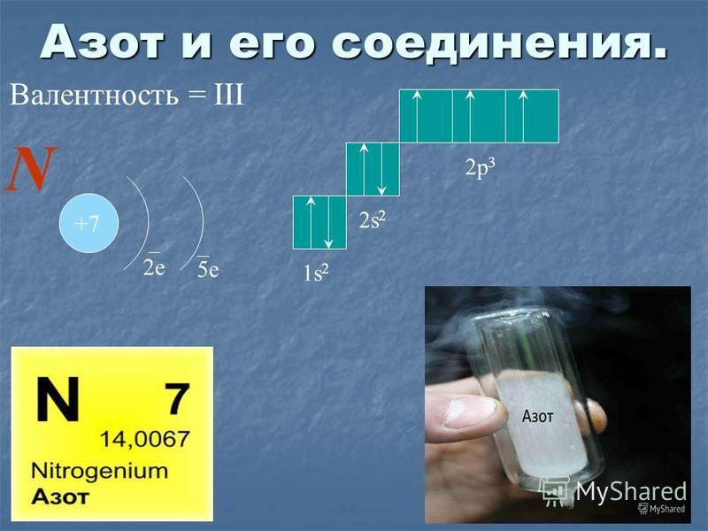 Азот и его соединения. +7 2 е 5 е N 1s21s2 2s22s2 2p 3 Валинтность = III