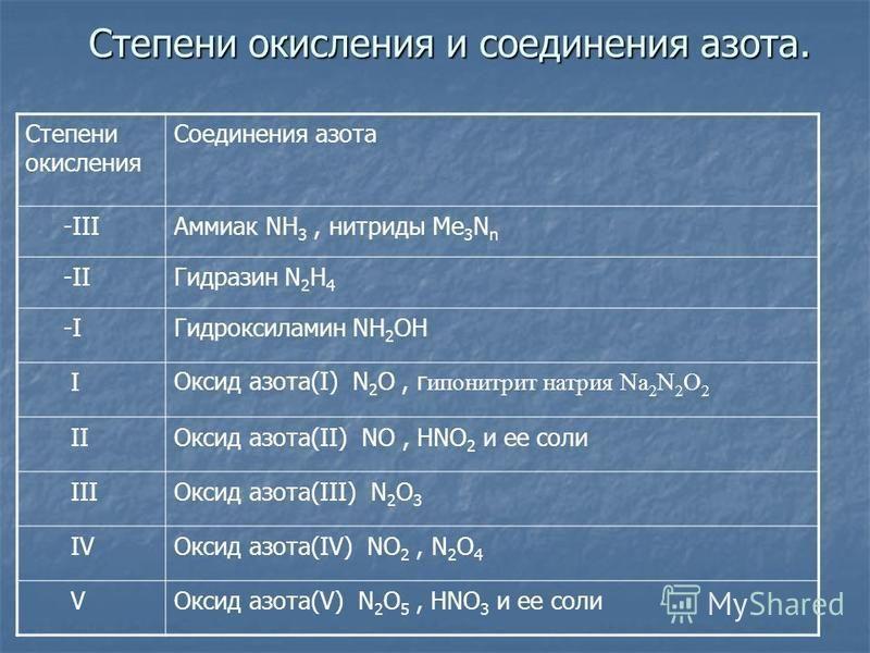 Степени окислиния и соединения азота. Степени окислиния Соединения азота -IIIАммиак NH 3, нитриды Me 3 N n -IIГидразин N 2 H 4 -IГидроксиламин NH 2 OH IОксид азота(I) N 2 O, г гипонитрит натрия Na 2 N 2 O 2 IIОксид азота(II) NO, HNO 2 и ее соли IIIОк