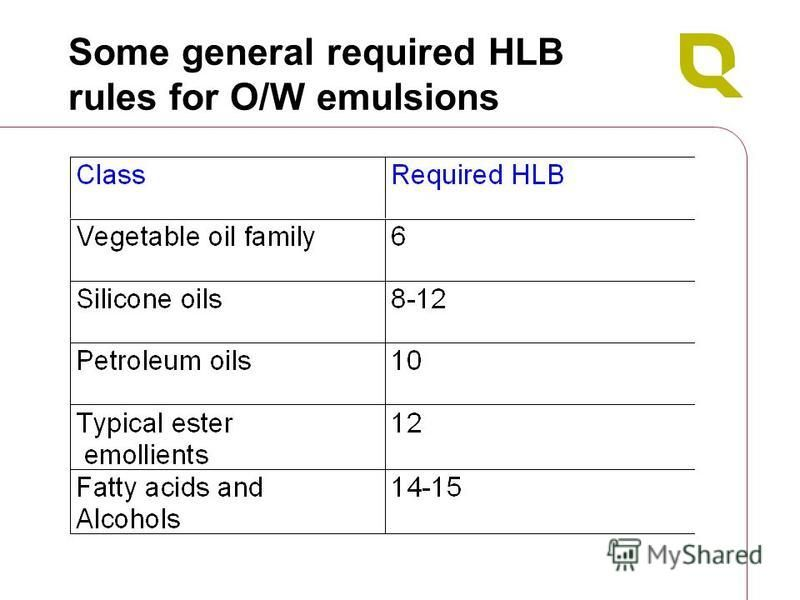 Some general required HLB rules for O/W emulsions